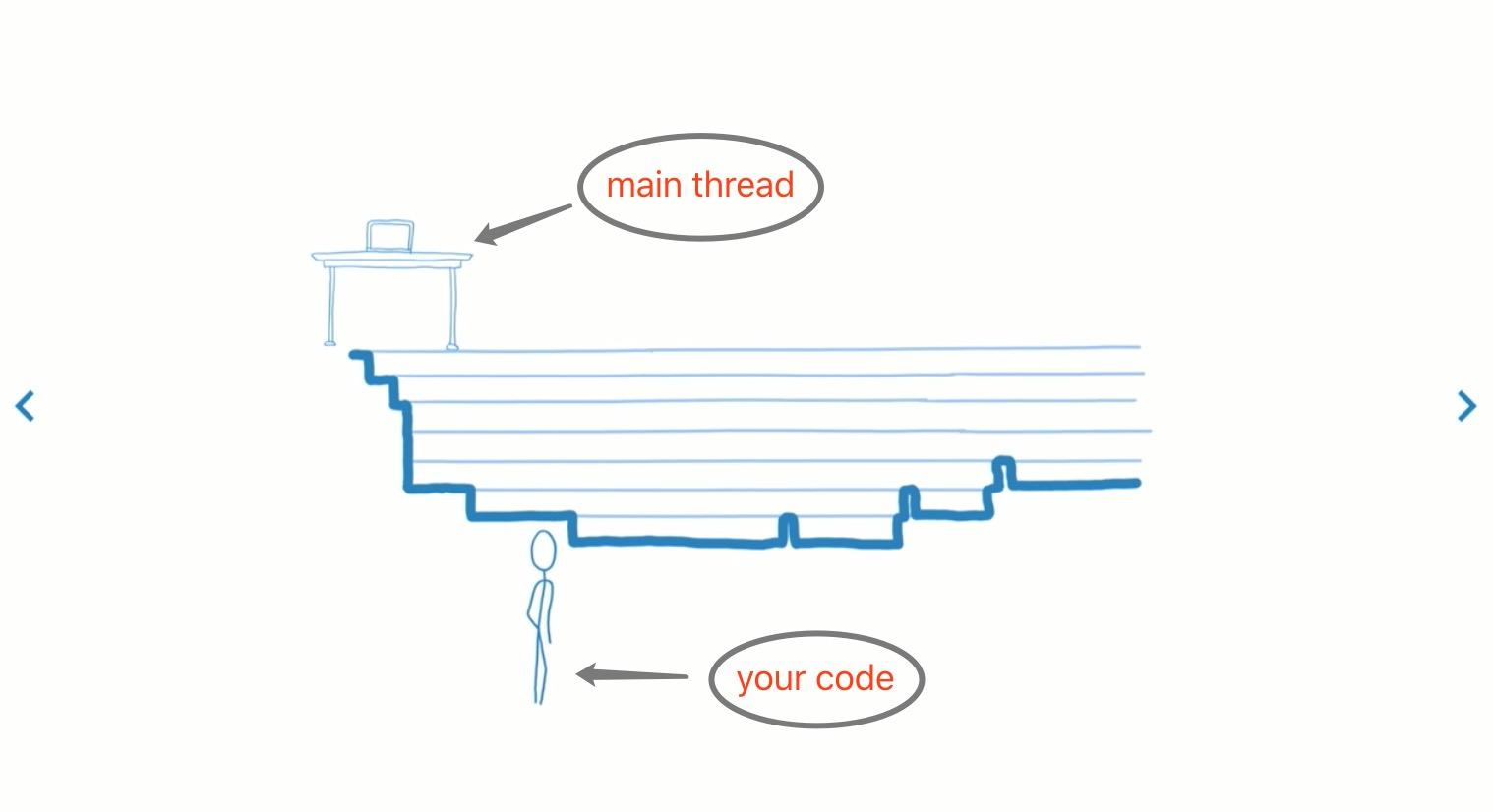 浅谈React 16中的Fiber机制