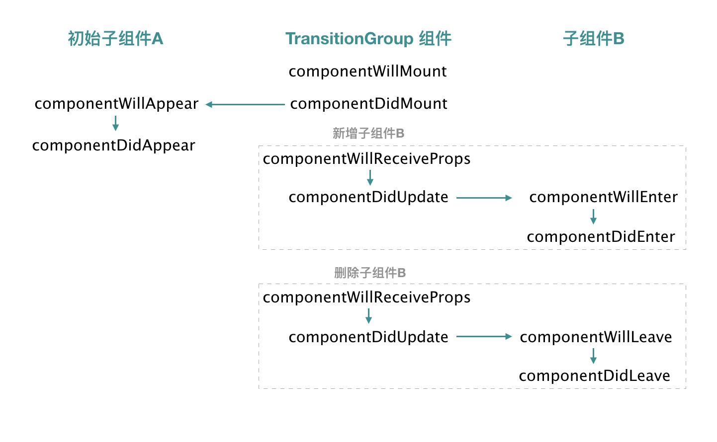 TransitionGroup组件生命周期与自组件生命周期的关系