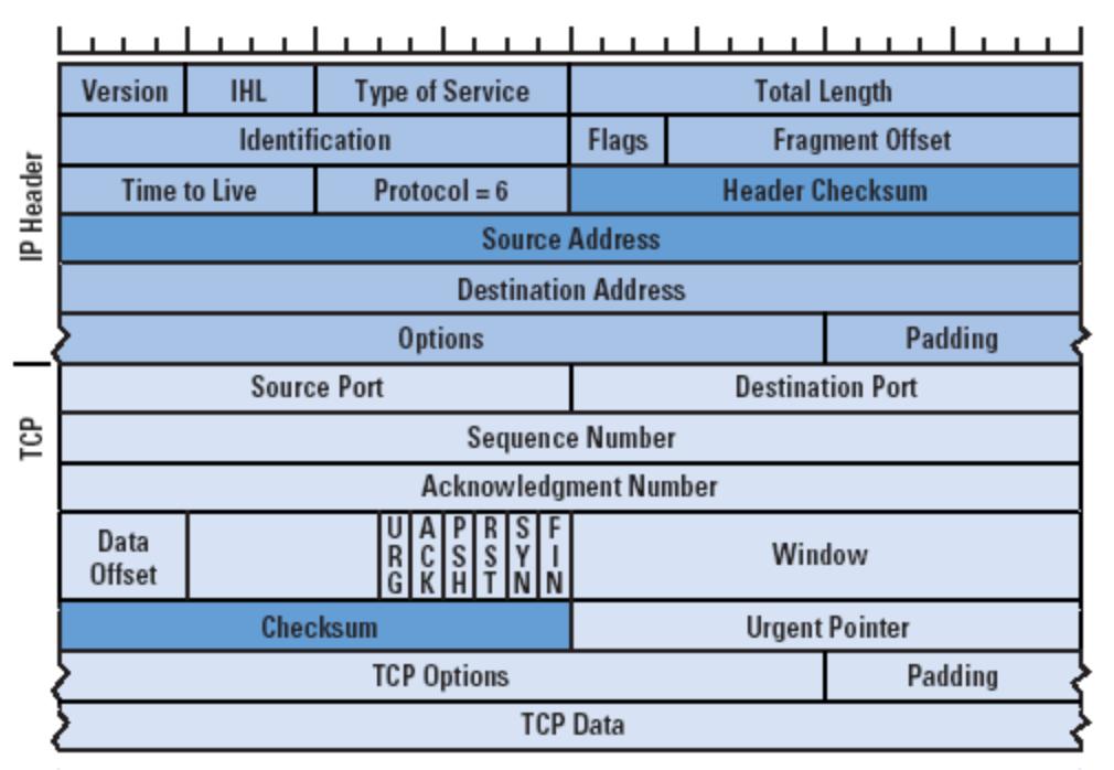 IPV4 Packet